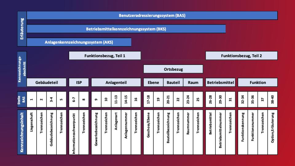 AKS Anlagenkennzeichnungsschlüssel Planung Gebäudeautomation