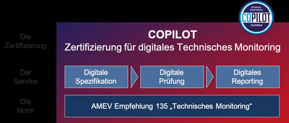 Technisches Monitoring COPILOT Zertifizierung