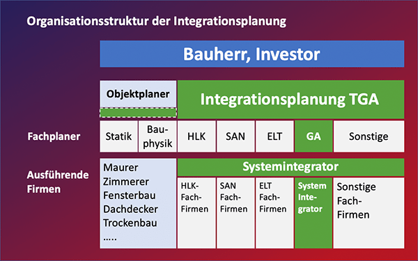 Organisationsstruktur der Integrationsplanung